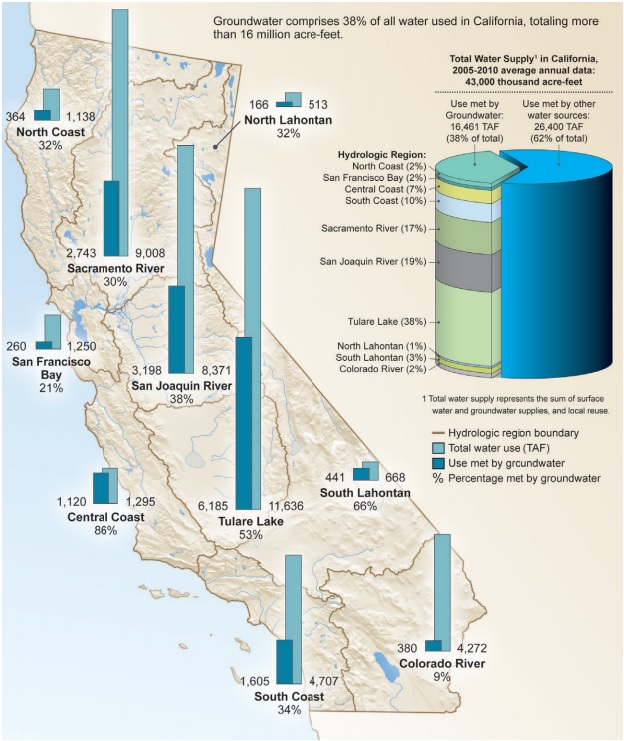 Groundwater Levels